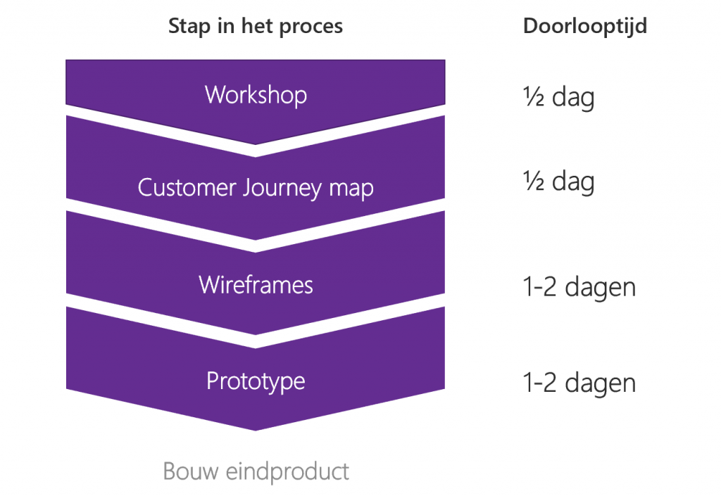 De rol van UX in een IT-project 1